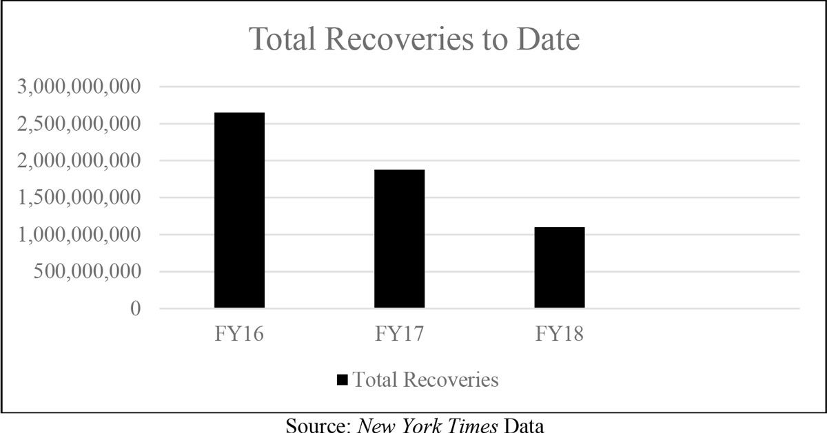 Column chart showing total SEC recoveries to date (FY16–FY18)